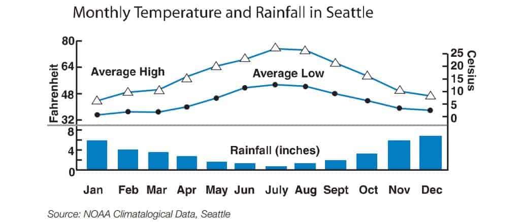 Temperatura média e volume de chuva anuais em Seattle