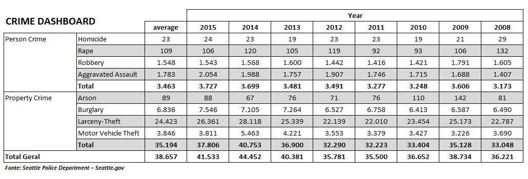 Estatística de crimes em Seattle nos últimos 8 anos (Fonte: Departamento de Polícia de Seattle – Seattle.gov)