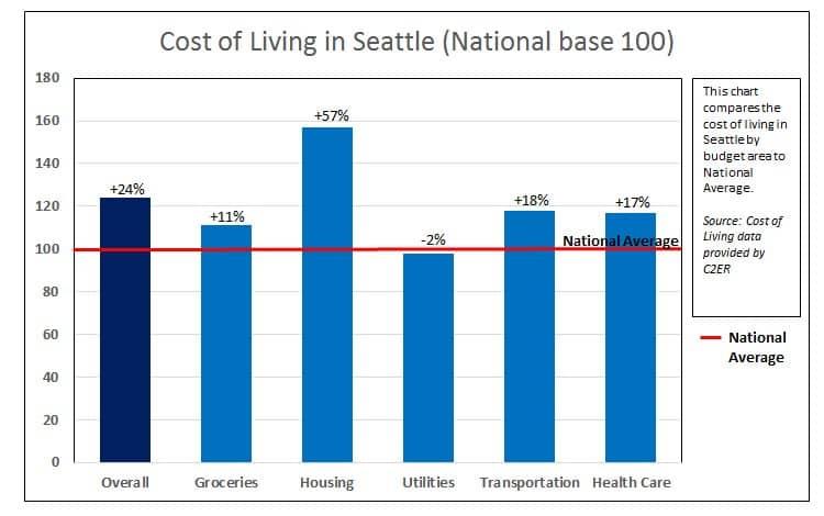 Custo de vida em Seattle em relação à média nacional, por categoria de despesa