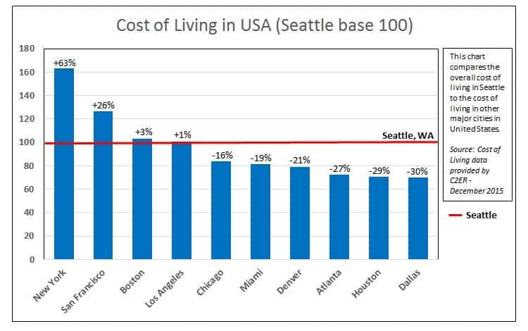 Comparação do custo de vida de Seattle em relação a algumas cidades americanas