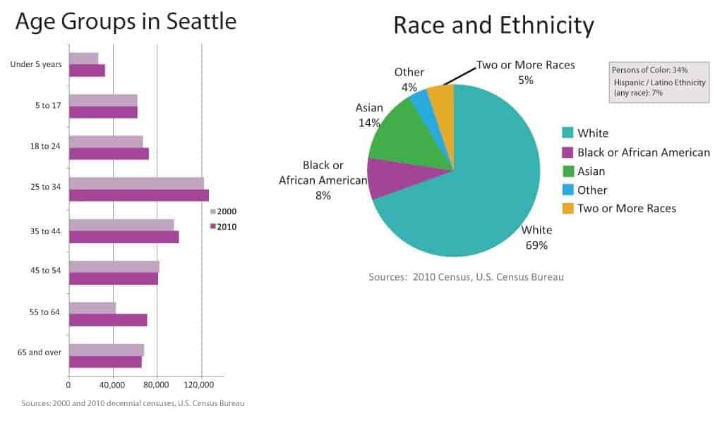Divisão racial e grupos de idade do Censo 2010 em Seattle