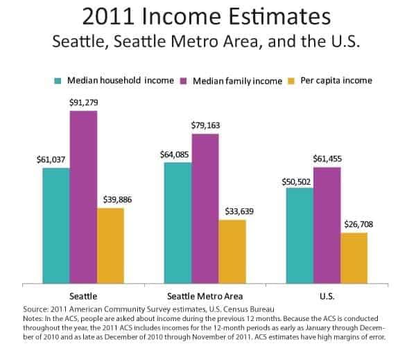 Renda média dos domicílios, famílias e per capita em Seattle, Região Metropolitana e Nacional