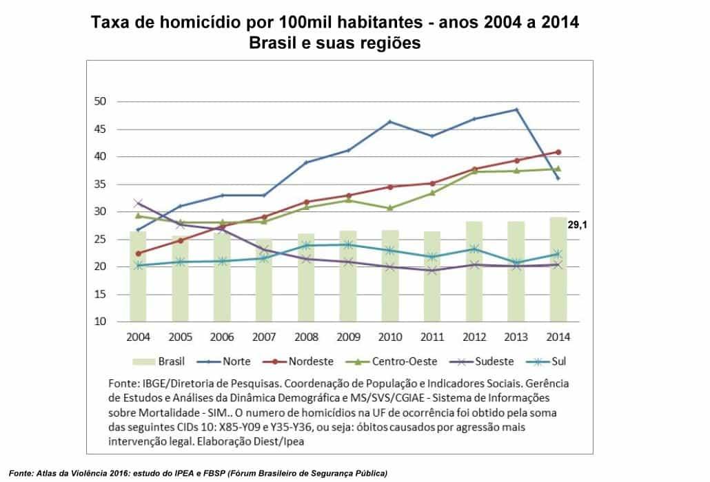 Mapa de homicídios no Brasil (Fonte: Estudo do IPEA e FBSP publicado em outubro/2016)