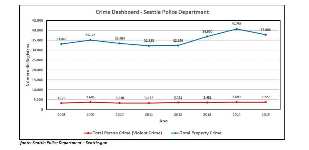Total de registros de crimes em Seattle nos últimos 8 anos (Fonte: Departamento de Polícia de Seattle)