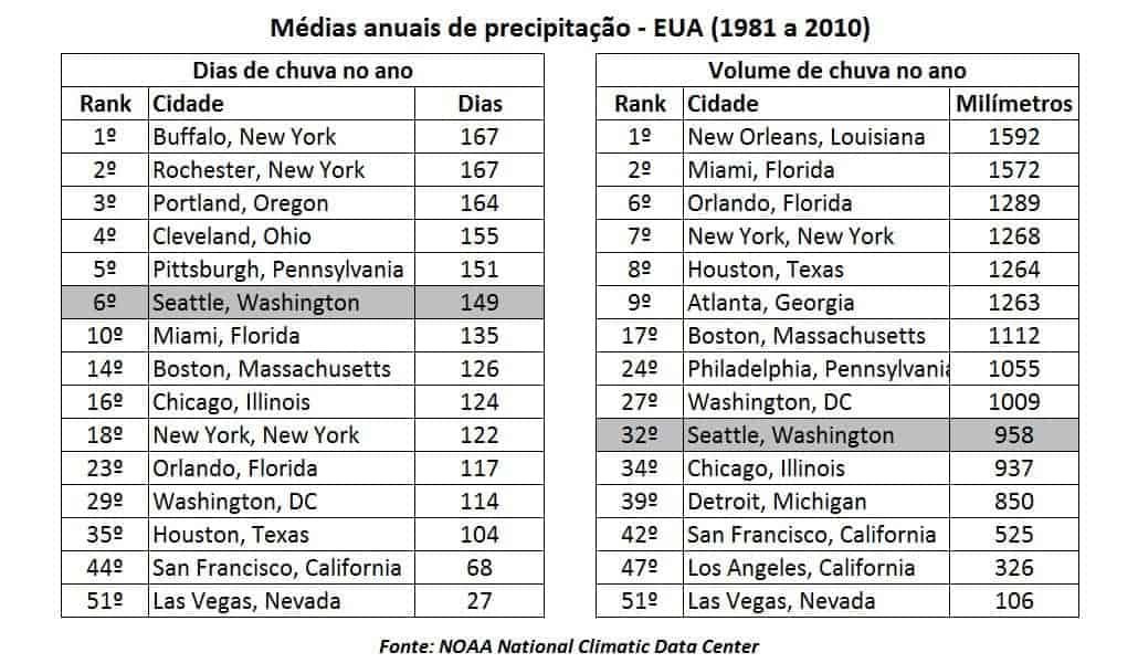 Médias anuais de precipitação total coletadas entre 1981 e 2010 nas maiores cidades dos EUA