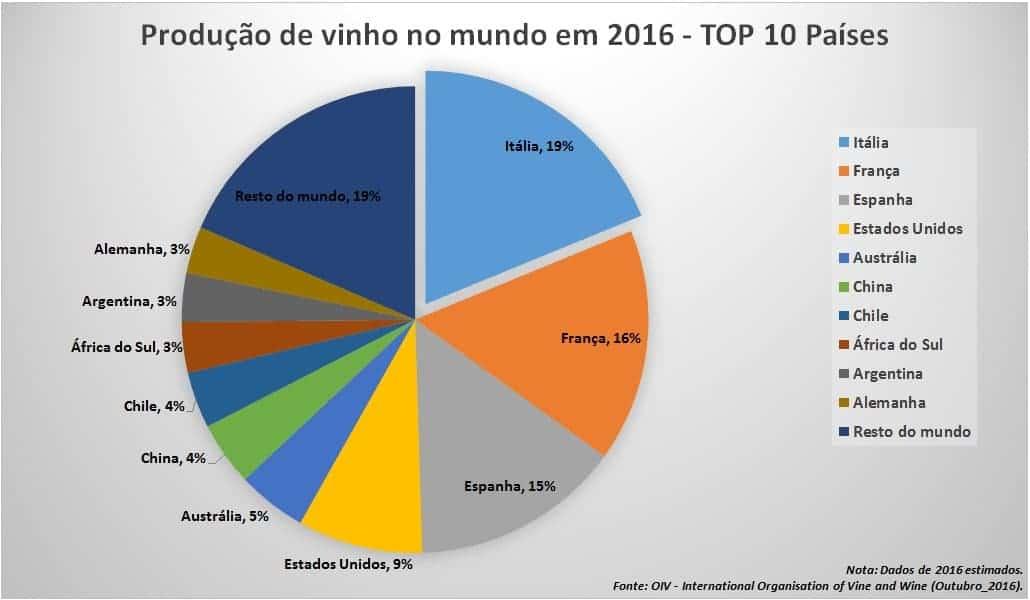 Ranking mundial de produtores de vinho em 2016 (fonte: OIV - Outubro_2016)