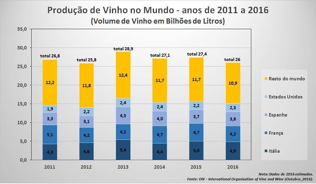 Volume da produção de vinho mundial de 2011 a 2016 (fonte: OIV - Outubro_2016)